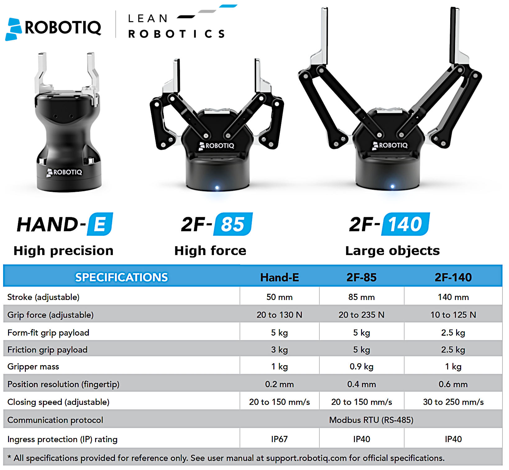 Robotiq Gripper Model Specs