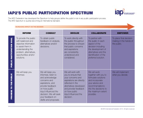 table of IAP2's public participation spectrum