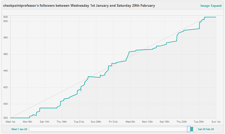 Checkpoint Professor Twitch follower growth for January and February 2020