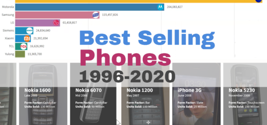 Most Popular Mobile Phones