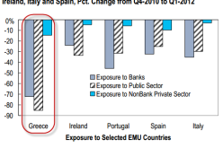 Citi Sees Greek Exit As Soon As September