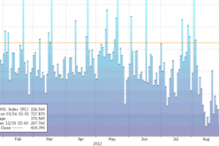 With 60 Minutes Left, NYSE Volume At New Record Low Run-Rate… Again