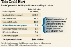 Just The Beginning As LIBOR-Manipulation Liabilities May Top $176bn