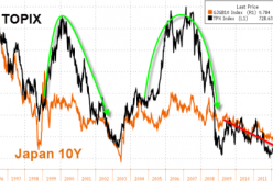 As Bonds Are Proven Right Once Again, Is 400 The Next Stop For The S&P?