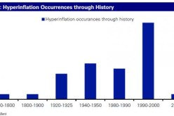 Chart Of The Day: 803 Years Of Global Inflation