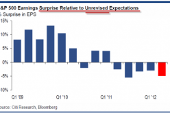 Biggest EPS Miss Since Lehman, And This Time It's Not The Tsunami's Fault