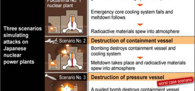 Japan Witheld Nuclear Meltdown Simulation Showing 18,000 Deaths And 55 Mile Dead Zone