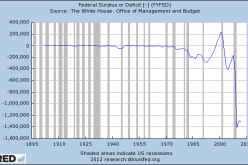 US Posts Biggest March Budget Deficit In History