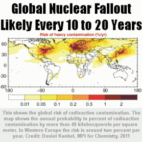 Global-Nuclear-Fallout-Likely-Every-10-to-20-Years-290x290