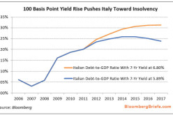 Forget Three Months: Italy May Have Two Weeks Tops, As It 'Already Is Where Spain Is Heading'