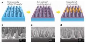 Solar-Power-May-Be-Revolutionized-By-New-Nano-Technology-Breakthrough