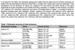 TEPCO: Fukushima Cesium Release Over 4 Times Higher Than Chernobyl