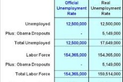 Congress Moves To End Manipulated Unemployment Rate