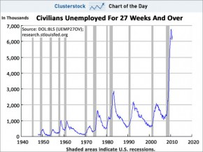 Civial-Unemployed-27-Weeks-And-Over-December-2010-290x217