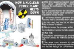 """Maximum Alert"" Japan Nuclear Reactor Core Breach Leaking Plutonium – ""3 Raging Nuclear Meltdowns In Progress"""