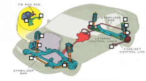 Ride and Handling System