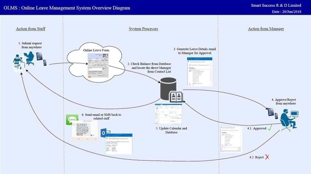 K_Online Leave Management System Overview Diagram v020s50x