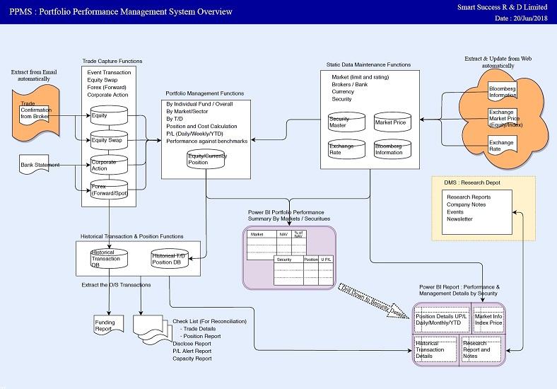Portfolio Performance Management System Diagram s50