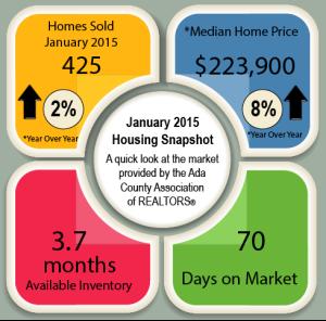 Boise Housing Outloook