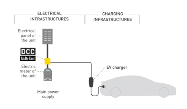 An illustration of how the DCC 9 allows EV chargers to be installed in multi-unit buildings without upgrading the electrical service.