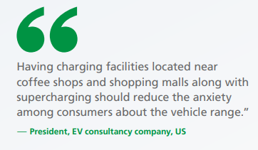 """A pull quote image reading: Having charging facilities located near coffee shops and shopping malls along with supercharging should reduce the anxiety among consumers about the vehicle range."""""""