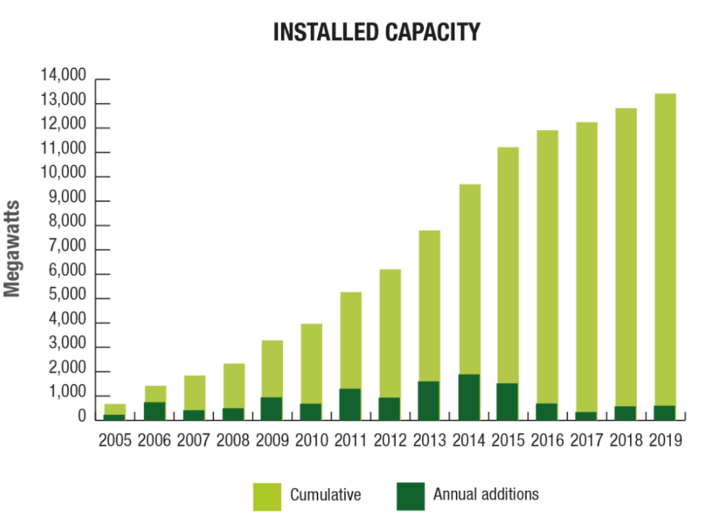 Canada's solar capacity in Megawatts
