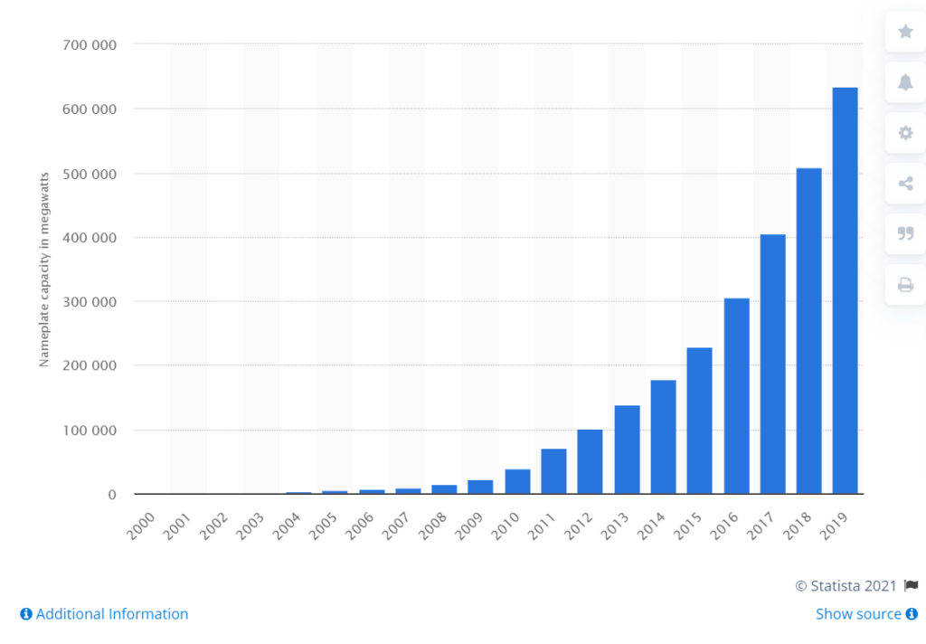 global trend in megawatt capacity of solar