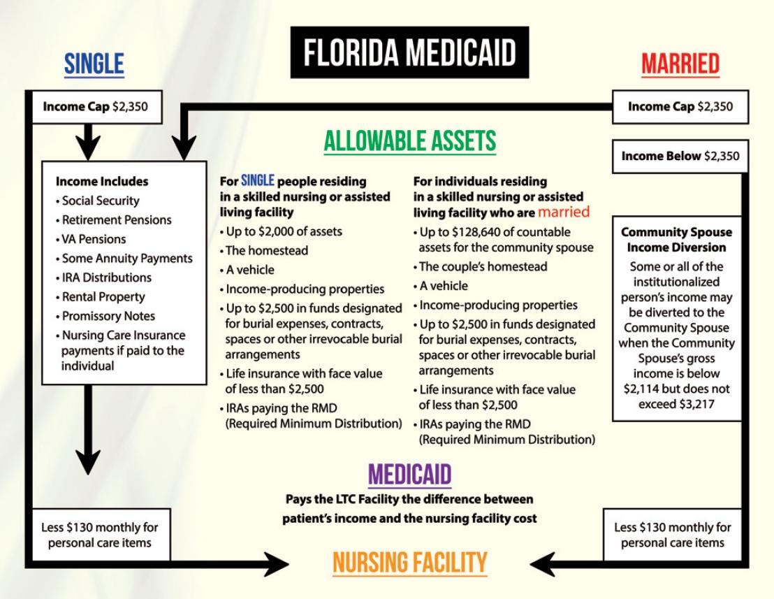 MEDICAID CHART