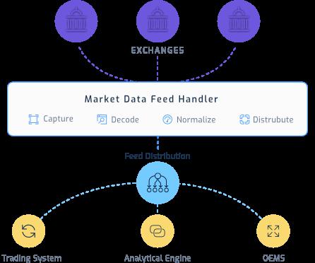 Marketdata Flowchart