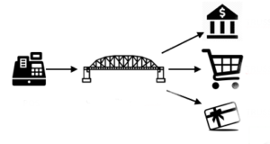 Trusst Connector image of a bridge