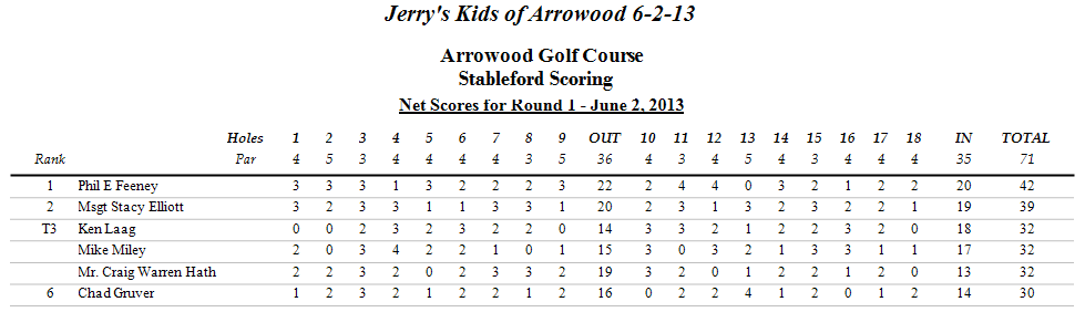 6-2-13 Stableford Scores