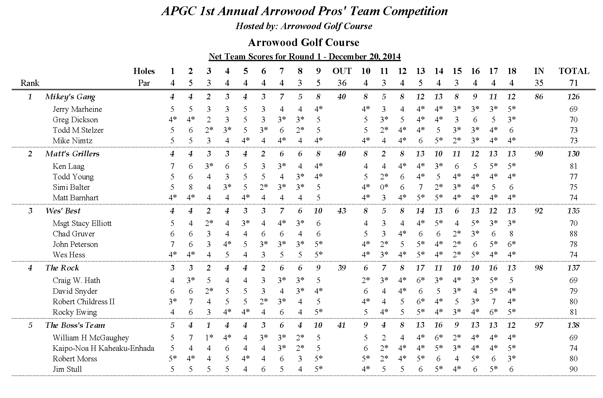 APGC Pros Challenge 12-2014