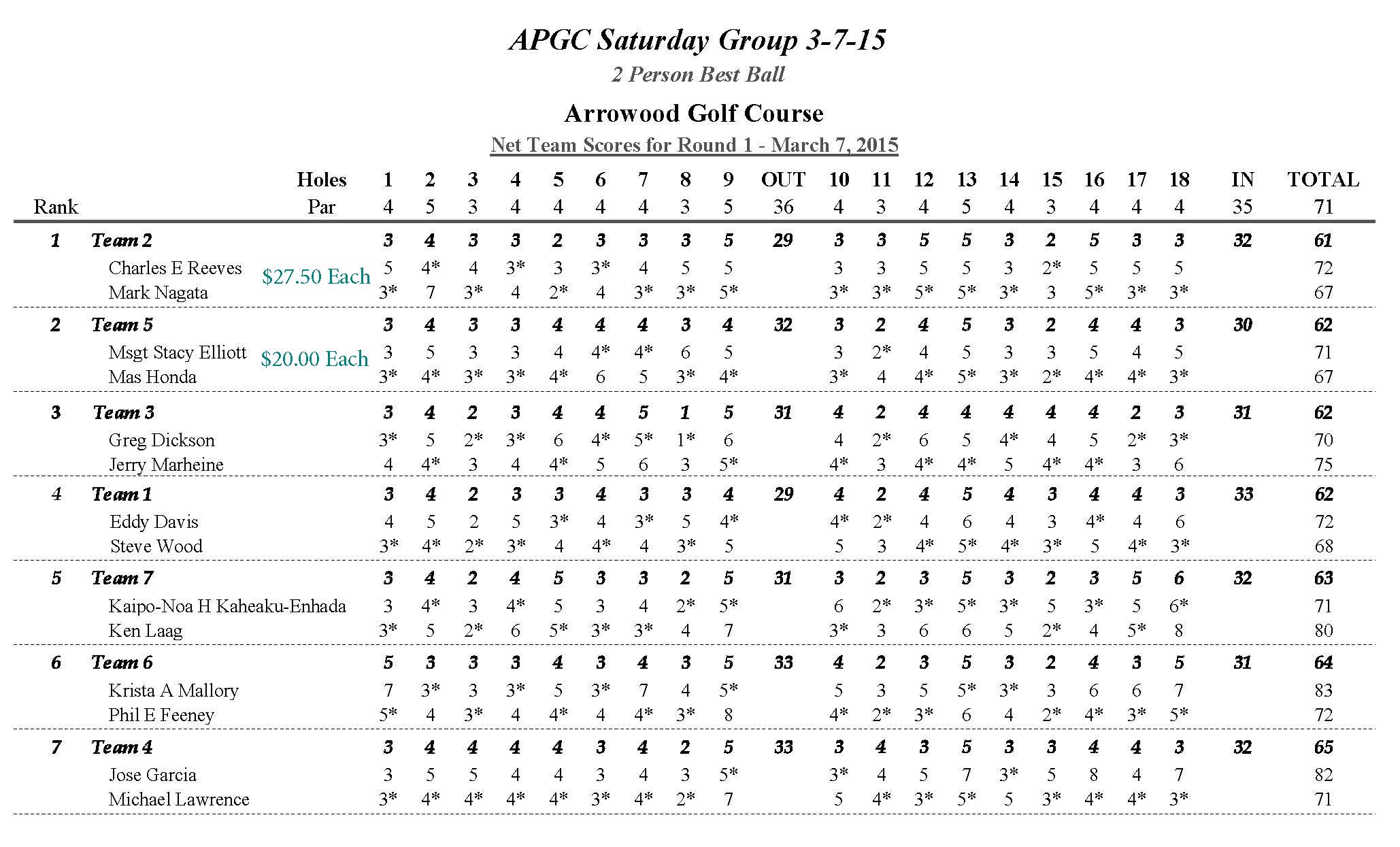 APGC Saturday 3-7-15