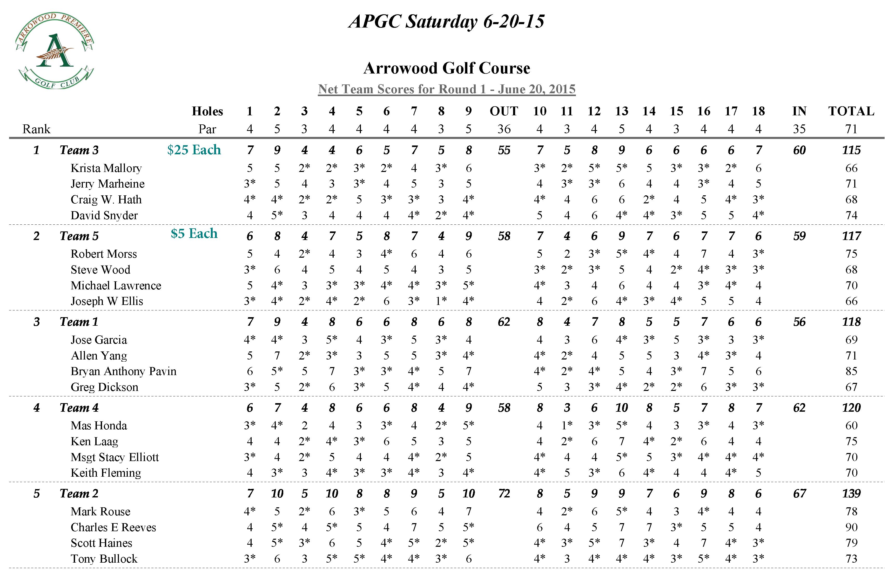 APGC Saturday 6-20-15