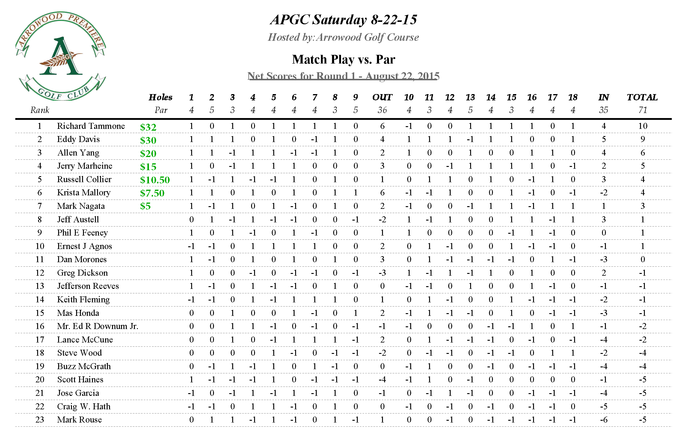 APGC Saturday 8-22-15