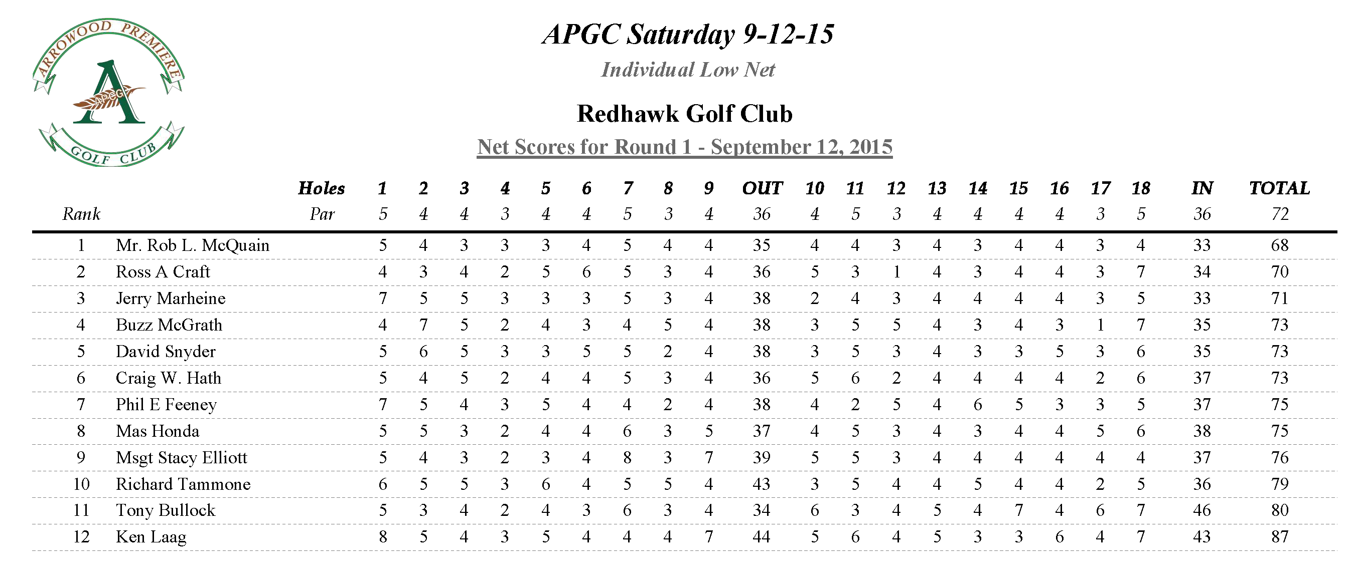 APGC Saturday 9-12-15