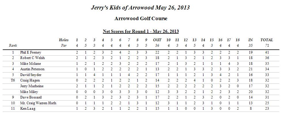 5-26-13 Stableford Scores
