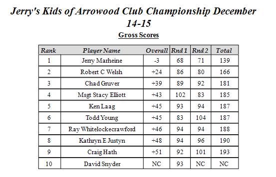 JKOAWGC Club Champ 2013 Gross
