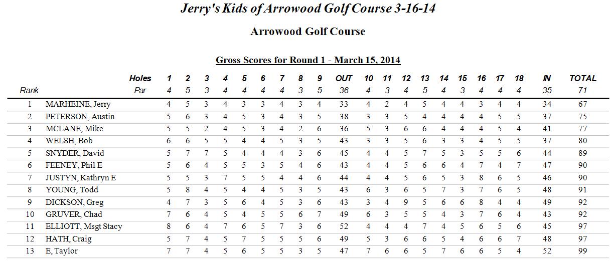 JKOAWGC 3-16-14 Gross