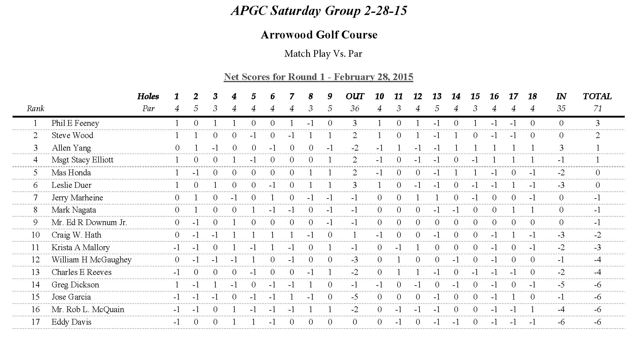 APGC Saturday 2-28-15