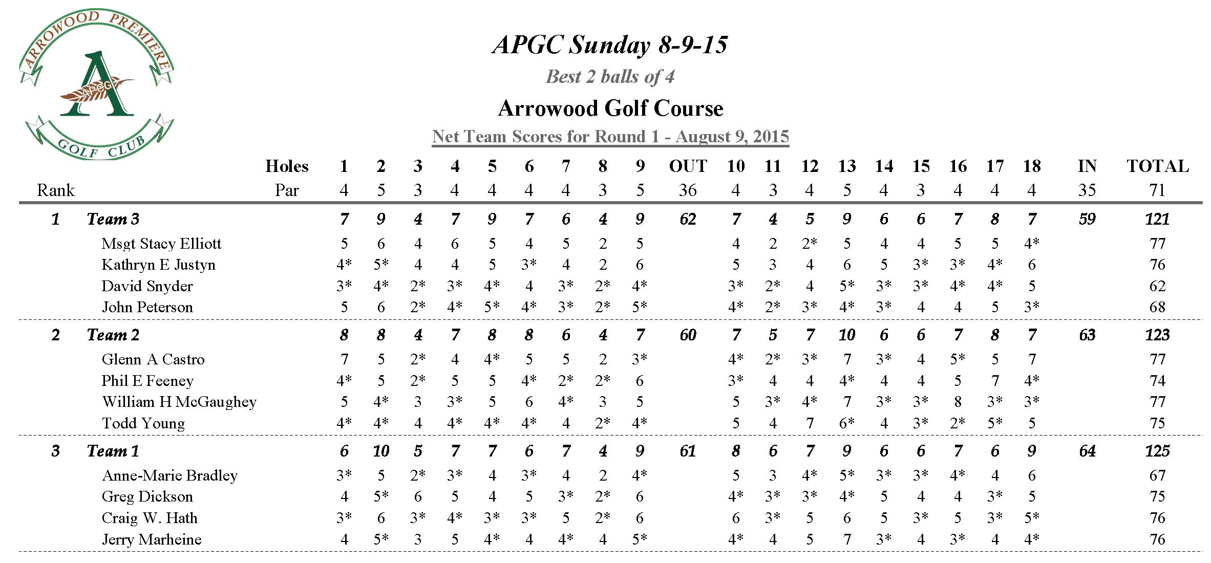 APGC Sunday 8-9-15