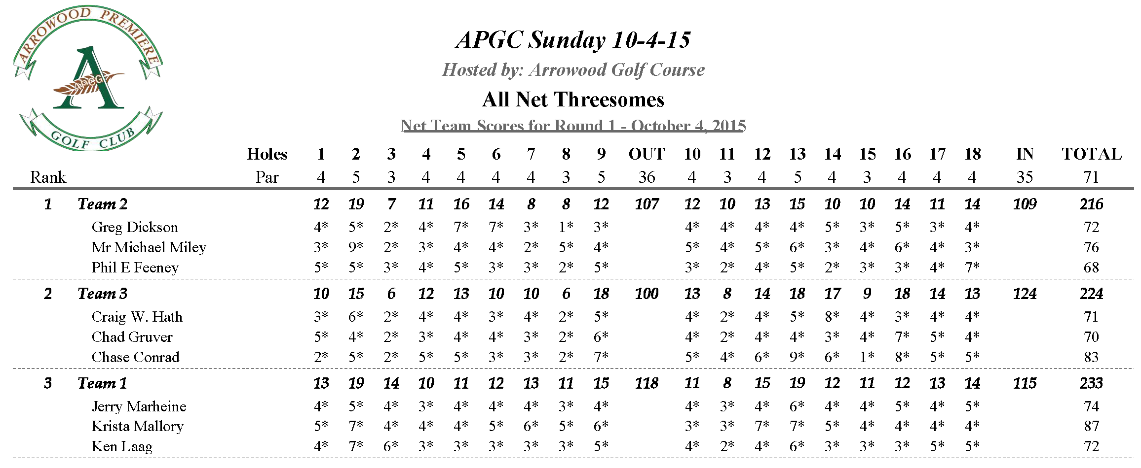 APGC 10-4-15