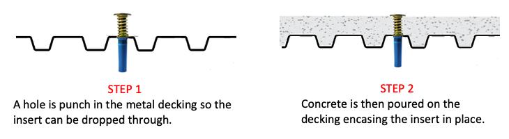 Concrete Inserts