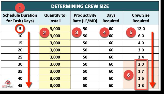 How to Determine Crew Size
