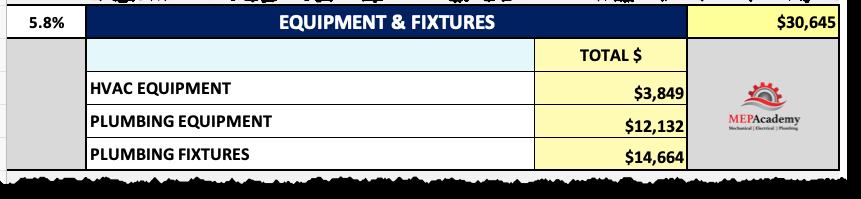 MEP Academy Estimating Spreadsheet HVAC and Plumbing Equipment