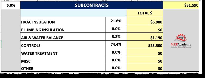 MEP Academy Estimating Spreadsheet Subs
