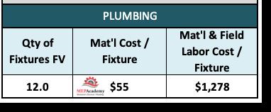 Plumbing Metrics