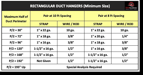 Rectangular Duct Hanger Chart-MEP