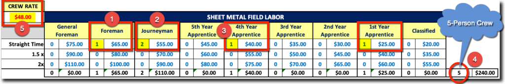 Sheet Metal Labor Rate Table