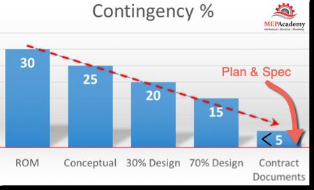Spreadsheet Contingency